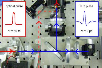 Photo of the setup for THz near-field microscopy